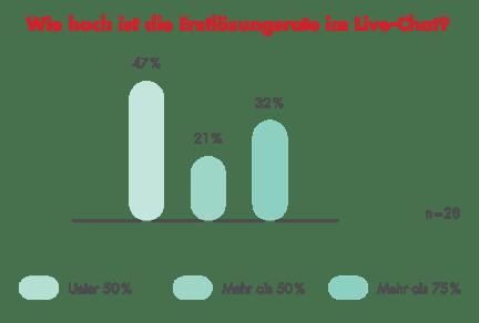 Erstlösungsrate im Live-Chat
